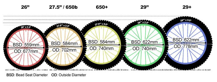 Diferentes tipos de tamaño de rueda