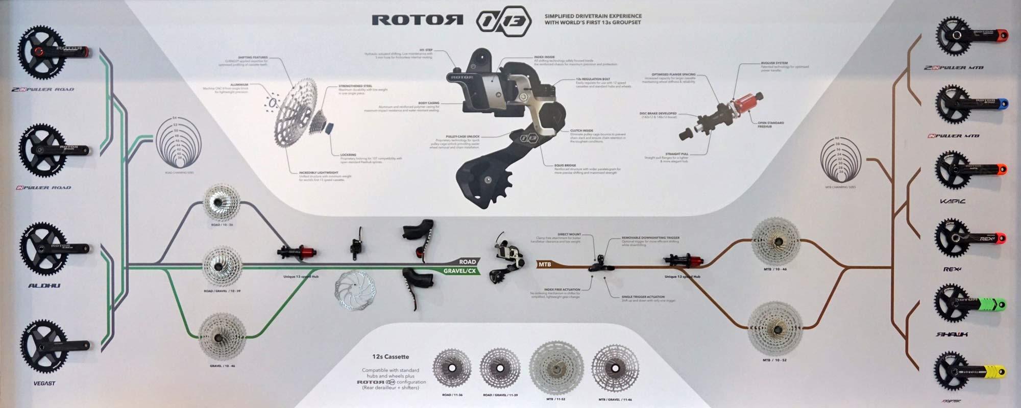 Rotor 1x13 grupo hidráulico alta compatibilidad